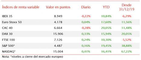 Jornada mixta en Europa: El IBEX 35 pierde un 0,22%
