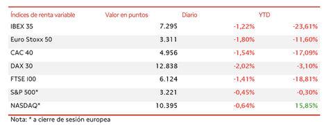 El IBEX 35 ha caído un 1,22% en la sesión de hoy, elevando el retroceso semanal a un 1,96%