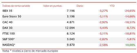 El IBEX 35 cae por debajo de 7.200 puntos (-3,27%) en una sesión a la baja a nivel global