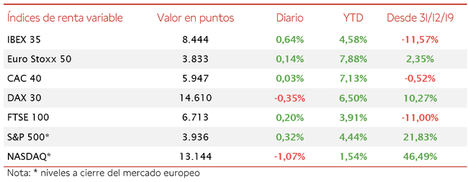 El IBEX 35 ha superado nuevamente el umbral de 8.400 puntos tras avanzar un 0,64%