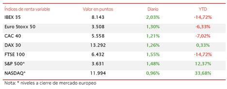 El IBEX 35 (+2,03%) ha cerrado por encima de 8.000 puntos por primera vez desde principios de marzo