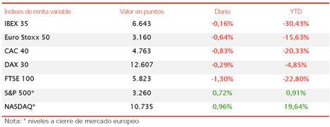 El IBEX 35 ha cerrado la jornada de hoy en rojo con un retroceso de un 0,16%