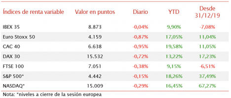 El IBEX 35 evita las mayores caídas de las bolsas europeas y cierra en 8.873 puntos (-0,04%)