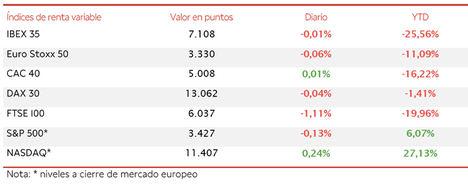 El IBEX 35 (-0,01%) mantiene el nivel de 7.100 puntos apoyado en el sector turístico