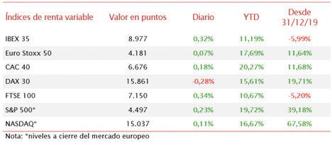 El IBEX 35 se recupera de su caída de ayer y retoma la tendencia hacia los 9.000 puntos