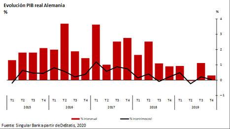 Las caídas se repiten y el IBEX 35 (-2,45%) pierde el nivel de los 9.300 puntos por la crisis del coronavirus
