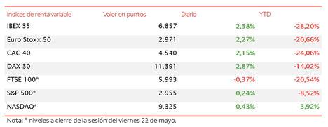 El IBEX 35 recupera el umbral de los 6.800 puntos (+2,38%) impulsado por los valores turísticos