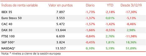El IBEX 35 (-1,73% hasta 7.897 puntos) ha perdido el umbral de 8.000 puntos, lastrado por los valores con sesgo más cíclico