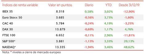 El IBEX 35 (+0,58%) ha mantenido la senda al alza por tercera jornada consecutiva