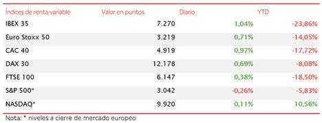 El IBEX 35 cierra con un avance de un 1,04%, el mayor entre los principales países de la Eurozona