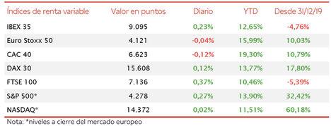 El IBEX 35 amplía su ganancia semanal a un 0,71%