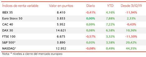 El IBEX 35 se desmarca del resto de principales bolsas de la Eurozona perdiendo un 0,41%