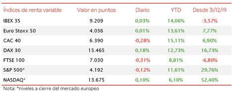Jornada de variaciones moderadas: el IBEX 35 se mantiene en 9.200 puntos