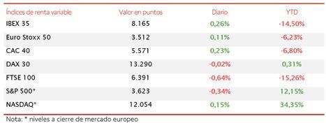 El IBEX 35 modera sus ganancias a un 0,26%, cerrando la sesión en 8.165 puntos