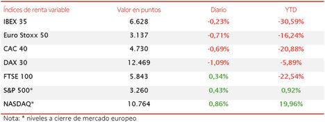 El IBEX 35 (-0,23%) registra su mayor retroceso semanal (-4,35%) desde finales de julio