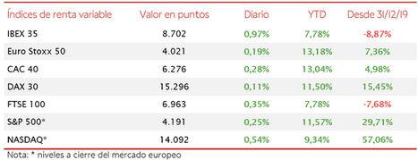 El IBEX 35, apoyado en los valores cíclicos, ha superado el umbral de 8.700 puntos