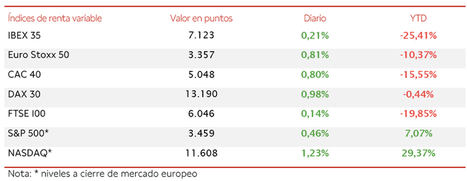El IBEX 35 (+0,21%) se consolida sobre el nivel de 7.100 puntos