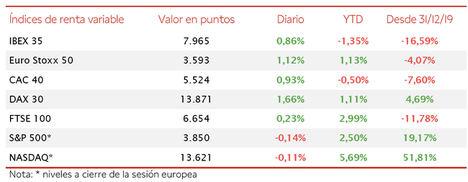 El IBEX 35 se mantiene por debajo de los 8.000 puntos, pese a subir hoy un 0,86%
