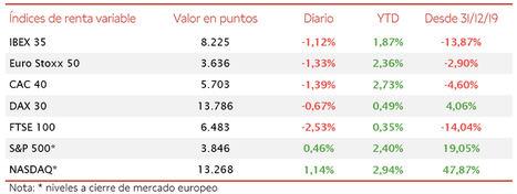 El IBEX 35 se ha desmarcado de la tendencia europea y ha avanzado un 0,90% en la última semana