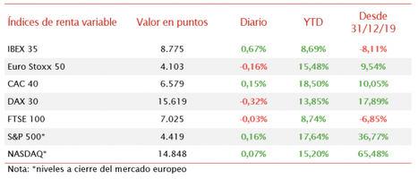 El IBEX 35 (+0,67%), en una sesión de menos a más, se ha consolidado por encima de 8.700 puntos