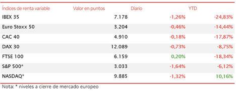Con un retroceso de un 1,26%, el IBEX 35 cierra la semana en 7.178 puntos, su mínimo desde el 29 de mayo