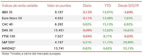 El IBEX cae ligeramente por debajo de 9.200 puntos