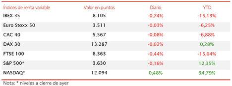 Tras cuatro jornadas de avances, el IBEX 35 pierde un 0,74% en la sesión de hoy