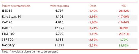 Sesión bajista generalizada en las bolsas europeas: el IBEX 35 cae hasta 6.797 puntos (-1,40%)