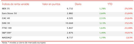 El IBEX 35 inicia la semana recuperando el umbral de los 6.700 puntos (+1,78%)
