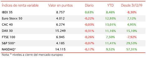 El IBEX 35, desmarcándose del resto de índices bursátiles europeos, ha avanzado en la sesión de hoy un 0,63%