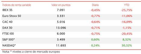 IBEX 35 (-0,45%) no consigue consolidarse por la mínima por encima de los 7.100 puntos