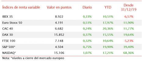 Tras el mensaje de la Fed, las bolsas europeas cierran en verde con subidas moderadas