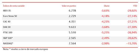 El IBEX 35 (-3,63%) termina con un sabor agridulce en 6.777,90 puntos