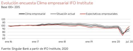 El IBEX 35 ha caído un 1,70%, lastrado por la evolución de los valores de sectores con sesgo más cíclico