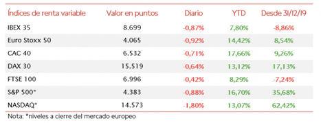 El IBEX 35 (-0,87%) ha perdido por escasas décimas el nivel de 8.700 puntos