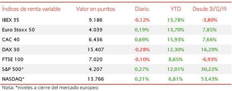 Ligero retroceso del IBEX 35 hasta 9.186 puntos, en línea con su evolución de ayer