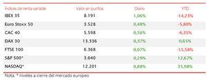 El IBEX 35 avanza un 1,06% y acumula una revalorización del 2,67% desde el pasado viernes