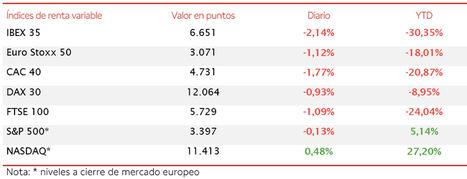 Nueva sesión bajista en Europa y el IBEX 35 ha retrocedido un 2,14% hasta 6.651 puntos