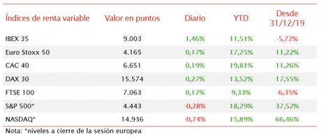 El IBEX 35 (+1,46%) ha cerrado por encima del nivel de 9.000 puntos por primera vez desde el 25 de junio