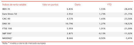 El IBEX 35 (+1,55%) supera el umbral de 6.800 puntos