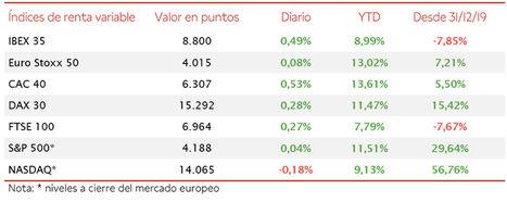 El IBEX 35 ha cerrado en máximos de los últimos 12 meses tras subir hoy un 0,49%