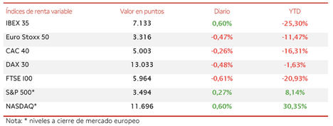 El IBEX 35 (+0,60%) se ha apoyado en el sector financiero para avanzar por encima de 7.100 puntos