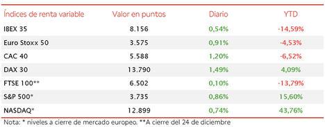 Cuarta jornada consecutiva de avances del IBEX 35, alcanzando hoy 8.156 puntos (0,54%)
