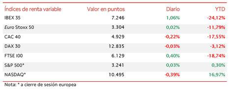 El IBEX 35 rebota un 1,06%, tras las caídas de un 1,70% registradas en la sesión de ayer