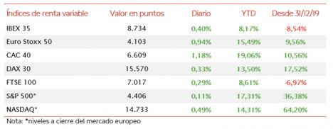 El IBEX 35 (+0,40%) ha recuperado nuevamente el nivel de 8.700 puntos