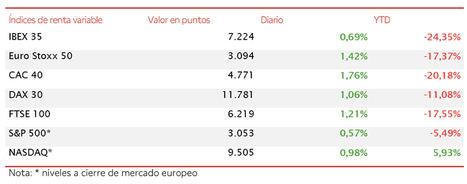 El IBEX 35 marca un nuevo máximo desde que se inició el confinamiento alcanzando 7.224 puntos