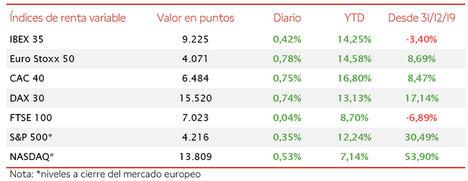 Nuevo máximo de los últimos 15 meses del IBEX 35 con 9.225 puntos