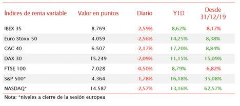 El IBEX 35 ha perdido el umbral de 8.800 tras caer un 2,59%
