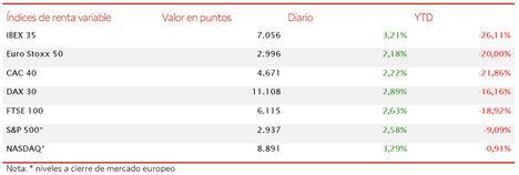 El IBEX 35 avanza un 3,21% superando el umbral de 7.000 puntos (7.056 puntos)