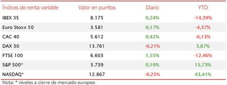 El IBEX 35 continúa su remontada, si bien en la sesión de hoy modera su avance a un 0,24%